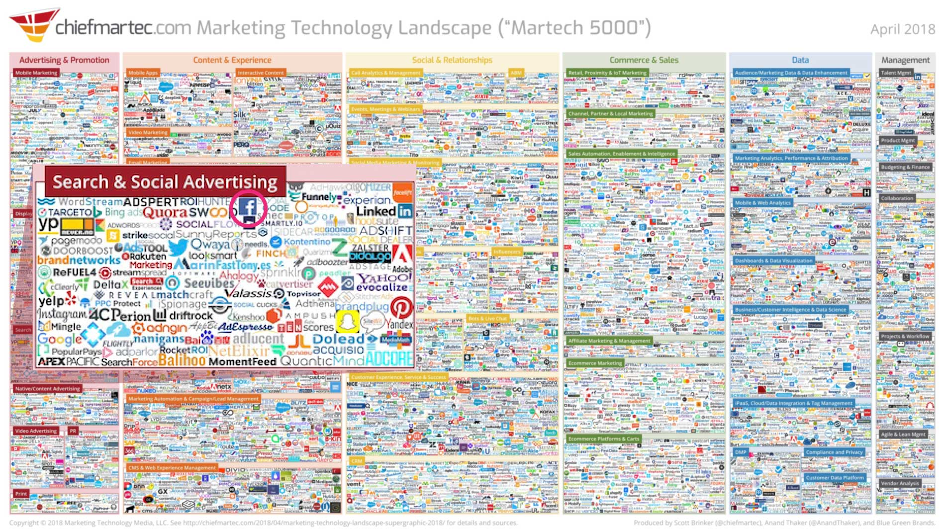 digital marketing landscape