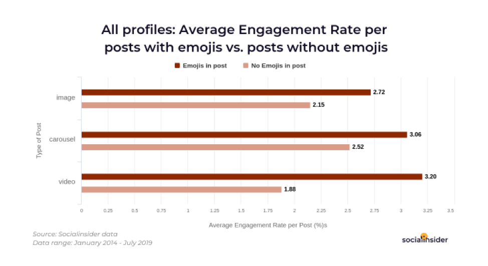 Engagement-rate-for-posts-with-emojis
